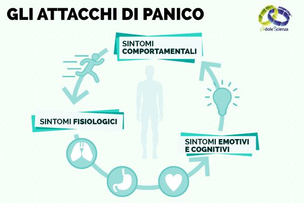 Top Gli attacchi di panico: il circuito dei sintomi comportamentali NY06